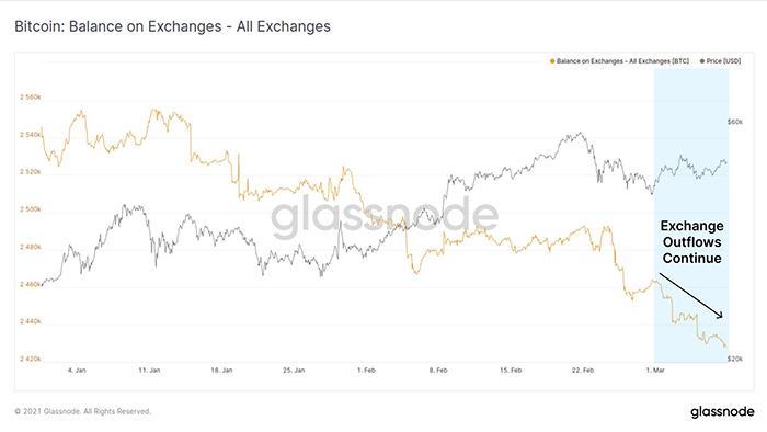 Trữ lượng BTC trên tất cả các sàn giao dịch. Nguồn: Glassnode