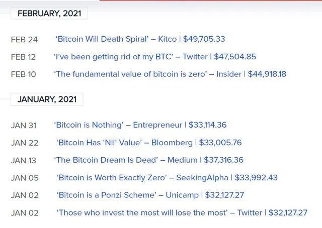 """Chỉ riêng trong năm nay, Bitcoin đã bị cho là """"chết"""" 9 lần."""