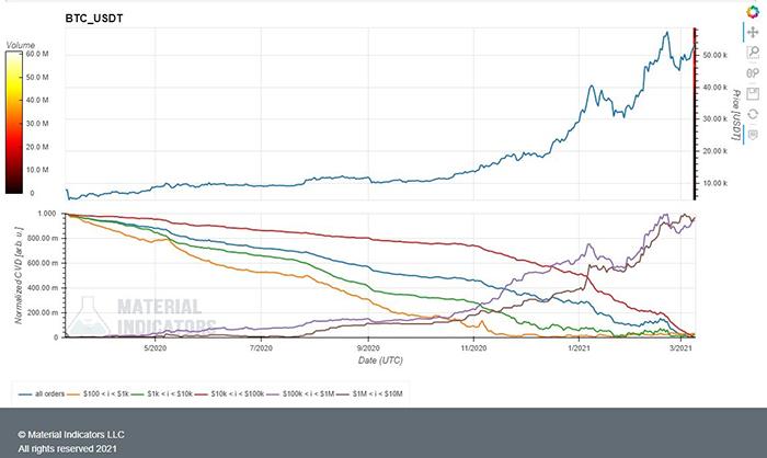 Biểu đồ BTC/USD với khối lượng order. Nguồn: Material Indicators/ Twitter