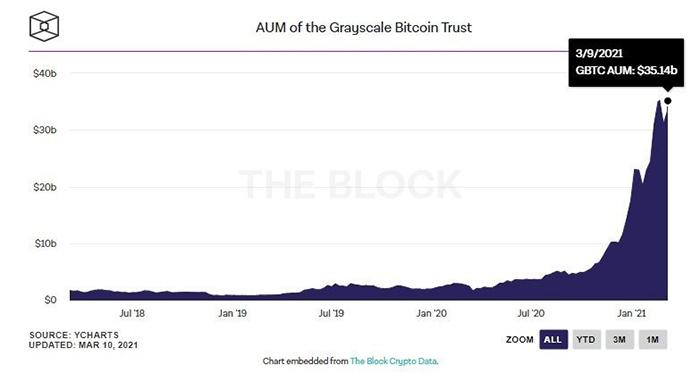 Tổng số tài sản được Grayscale Bitcoin Trust quản lý