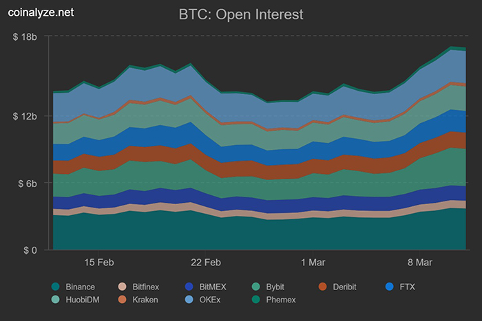 Tỷ lệ mở hợp đồng tương lai BTC. Nguồn: Coinalyze.net