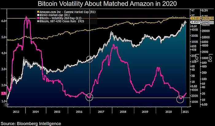 Biến động của Bitcoin so với vốn hóa thị trường Amazon và biểu đồ BTC/USD. Nguồn: Mike McGlone/ Twitter