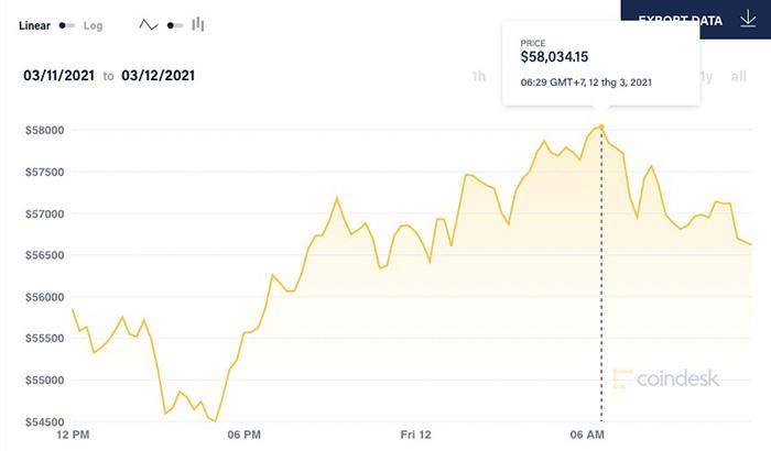 Giá Bitcoin có thời điểm áp sát ngưỡng kỷ lục 58.332 USD/đồng được thiết lập hôm 22/2. Ảnh: Coindesk.