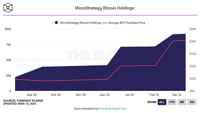 Biểu đồ holding Bitcoin của MicroStrategy. Nguồn: The Block