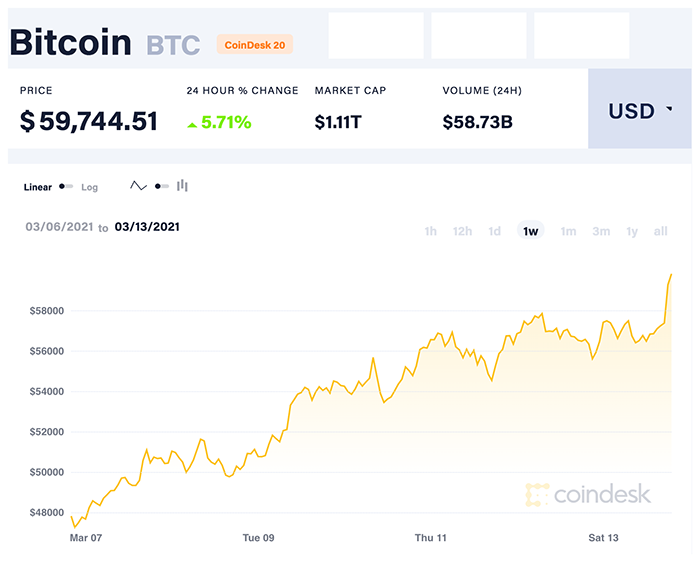 Diễn biến giá Bitcoin tuần qua. Nguồn: CoinDesk 20