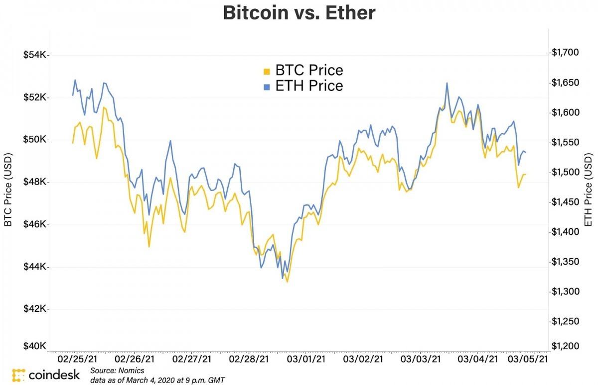Biểu đồ giá của Bitcoin và Ethereum từ 25/2-5/3/2021. Ảnh: Coindesk.