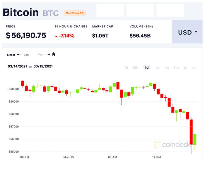 Diễn biến giá Bitcoin một ngày qua. Nguồn: CoinDesk 20