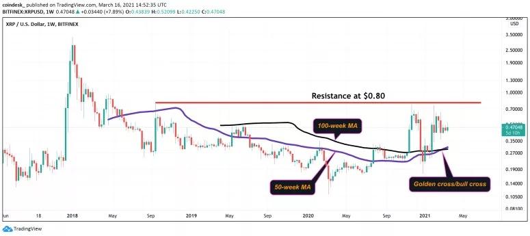 """Một """"chữ thập vàng"""" xuất hiện trên biểu đồ giá XRP. Nguồn: TradingView/ Omkar Godbole"""