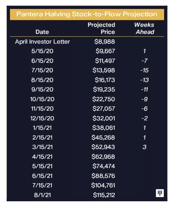 Danh sách dự đoán giá Bitcoin của Pantera, đạt $115K vào mùa hè này. Nguồn: Pantera Capital