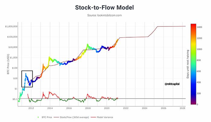 Biểu đồ stock-to-flow của Bitcoin với độ lệch được đánh dấu. Nguồn: Rekt Capital/Twitter