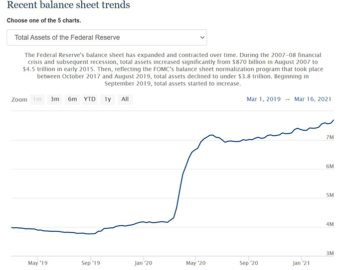 Sự gia tăng nguồn cung USD của Fed