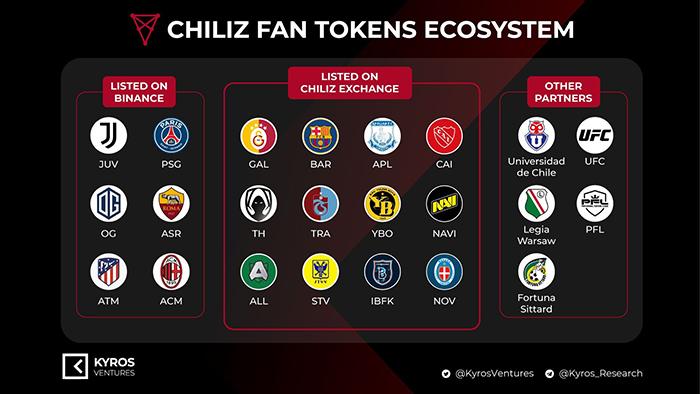 Fan Token trong hệ sinh thái Chiliz. Nguồn: Kyros Ventures.