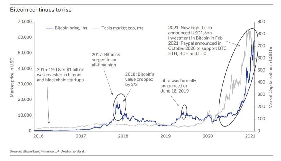 Bitcoin được dự đoán sẽ còn tiếp tục tăng giá. (Nguồn: Forbes)