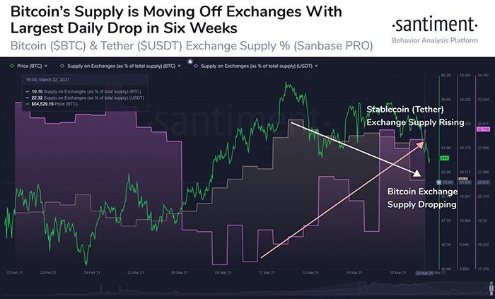 Trữ lượng BTC và Tether (USDT) trên các sàn giao dịch so với BTC/USD. Nguồn: Santiment/ Twitter