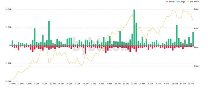 Biểu đồ thanh lý BTC. Nguồn: Bybt