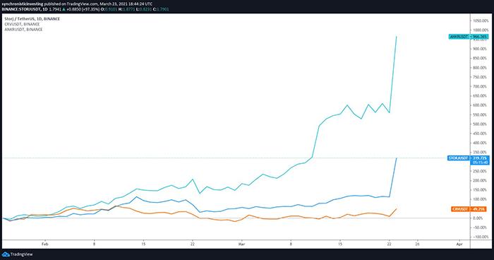 Biểu đồ 1 ngày của CRV/USDT, ANKR/USDT với STORJ/USDT. Nguồn: TradingView