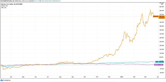 Lợi luận của Bitcoin (màu cam) so với vàng (màu tím) và S&P 500 (màu xanh lam) kể từ đầu năm. Nguồn: Tradingview