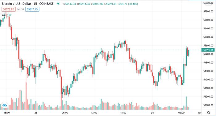 Biểu đồ giá 5 phút của BTC/USD. Nguồn: TradingView