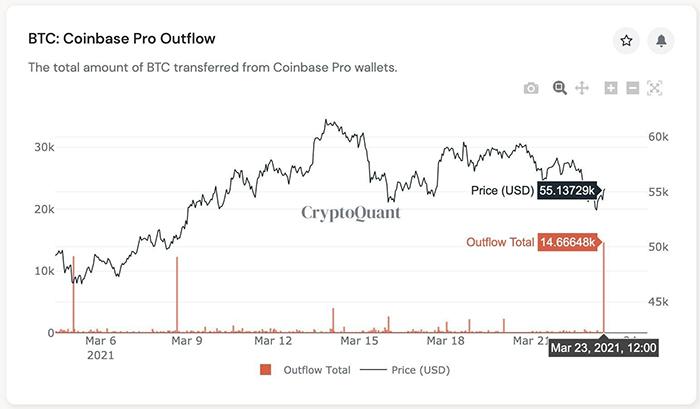 Dòng BTC chảy khỏi Coinbase Pro. Nguồn: CryptoQuant
