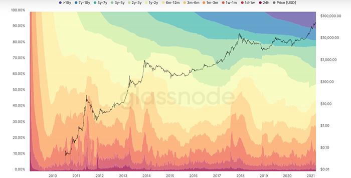 Biểu đồ Sóng HODL Bitcoin. Nguồn: Unchained Capital