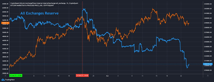 Trữ lượng BTC sàn giao dịch so với BTC/USD. Nguồn: TradingView