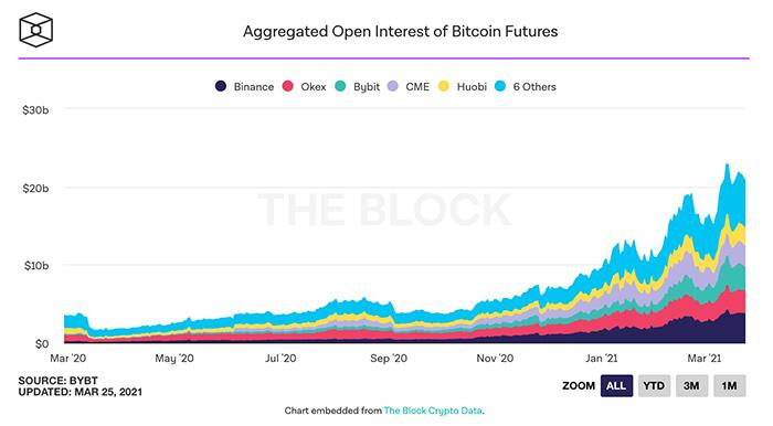Open interest kết hợp của các sàn giao dịch. Nguồn: The Block