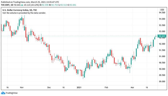 Biểu đồ nến 1 ngày của chỉ số tiền tệ đô la Mỹ (DXY). Nguồn: Tradingview