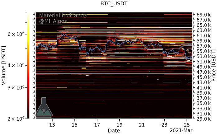 Hỗ trợ mua và bán BTC/USD trên Binance. Nguồn: Material Indicators