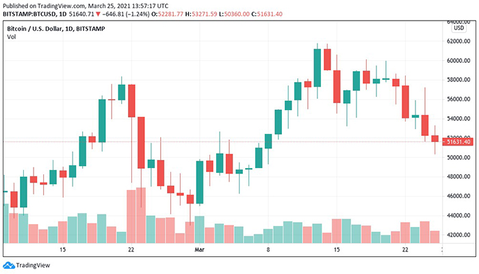 Biểu đồ nến 1 ngày của BTC/USD. Nguồn: TradingView