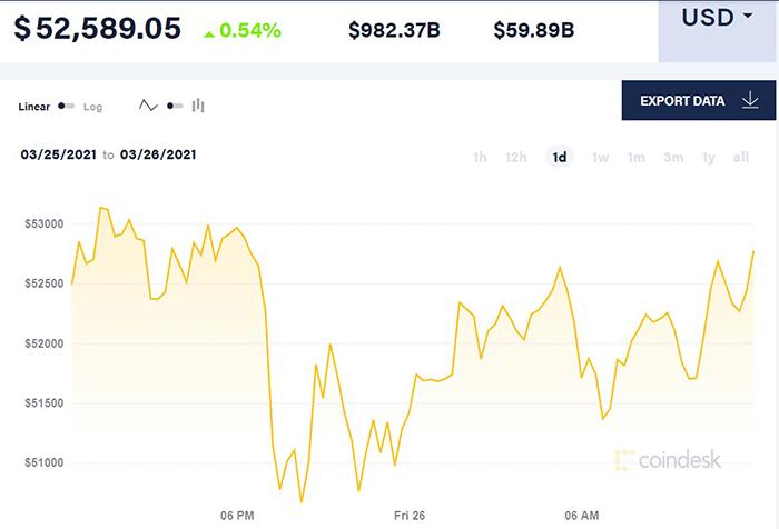 Giá Bitcoin giao dịch quanh mức 52.500 USD/đồng vào trưa ngày 26/3 (giờ Việt Nam).