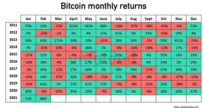 Lợi nhuận hàng tháng Bitcoin. Nguồn: TradingView