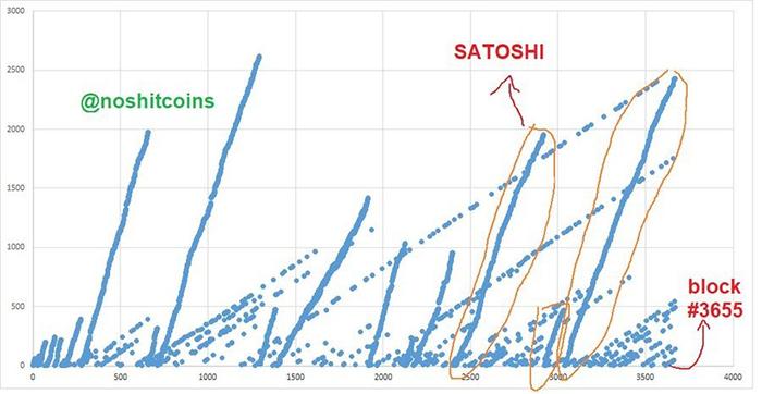 Dựa trên các dấu hiệu về máy đào, nhà nghiên cứu Sergio Lerner cho rằng Satoshi Nakamoto chưa bao giờ bán đi Bitcoin. Ảnh: NSC.