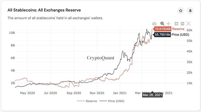 Trữ lượng stablecoin trên tất cả các sàn giao dịch. Nguồn: CryptoQuant