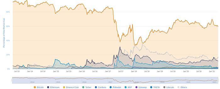 Biểu đồ thống trị vốn hóa thị trường tiền điện tử. Nguồn: CoinMarketCap
