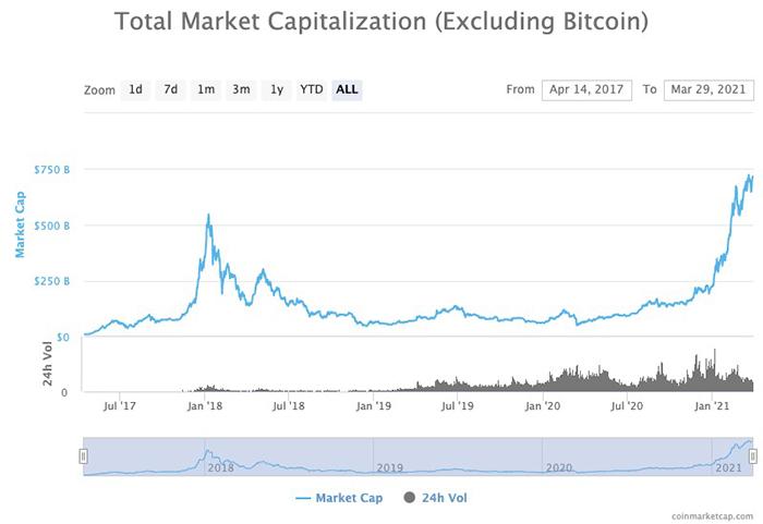 Vốn hóa thị trường Altcoin. Nguồn: CoinMarketCap