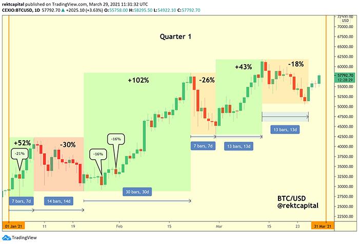 Biểu đồ thoái lui của BTC/USD. Nguồn: Rekt Capital/ Twitter