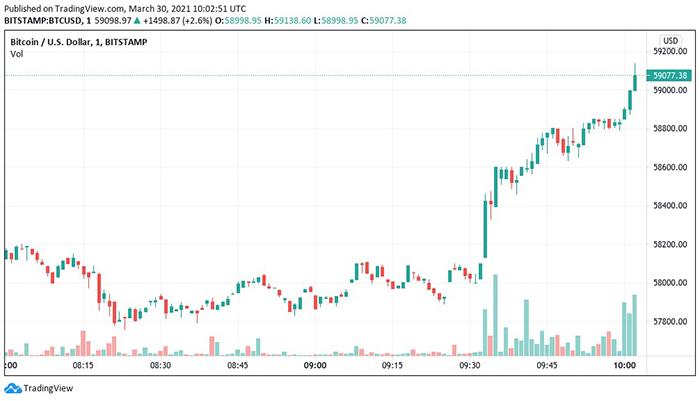 Biểu đồ nến 1 phút BTC/USD (Bitstamp). Nguồn: Tradingview