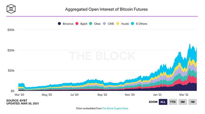 Open interest tương lai Bitcoin tổng hợp của các sàn giao dịch. Nguồn: The Block