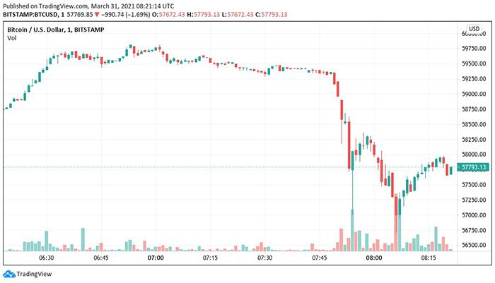 Biểu đồ nến 1 phút BTC / USD (Bitstamp). Nguồn: Tradingview
