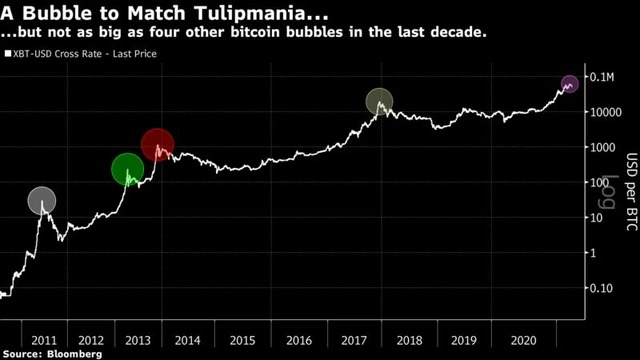 Theo Bloomberg, bong bóng Bitcoin đã vỡ đến 4 lần trong 10 năm qua