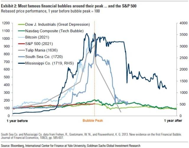 So sánh bong bóng Bitcoin với những bong bóng khác trong lịch sử