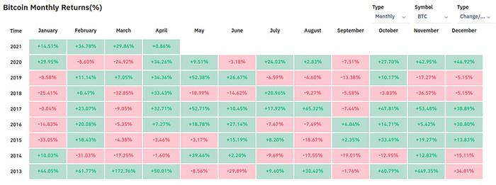 Biểu đồ lợi nhuận hàng tháng của BTC/USD. Nguồn: Bybt