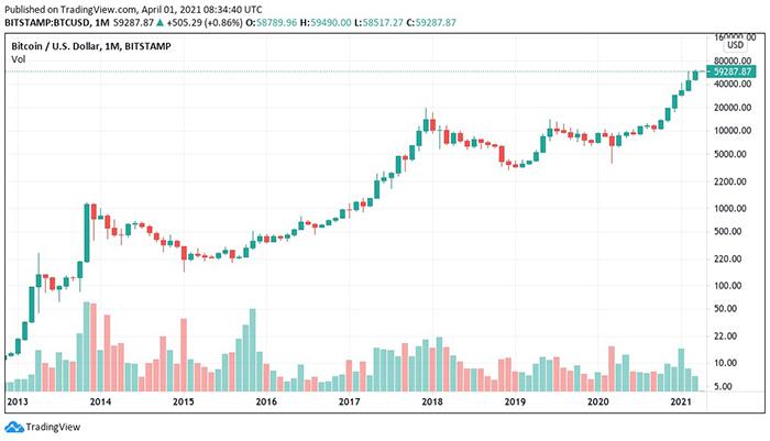Biểu đồ nhật ký nến 1 tháng BTC/USD (Bitstamp). Nguồn: Tradingview