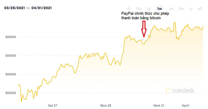 Diễn biến giá bitcoin thời gian gần đây. (Ảnh: Coindesk).