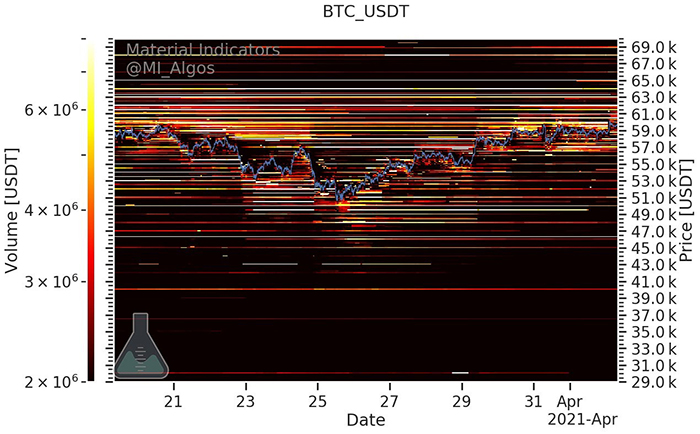 Orderbook của BTC/USDT trên sàn Binance kể từ ngày 2/4. Nguồn: Material Indicators