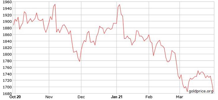 Giá vàng lao dốc tính từ đầu năm 2021. Ảnh: Goldprice.org.