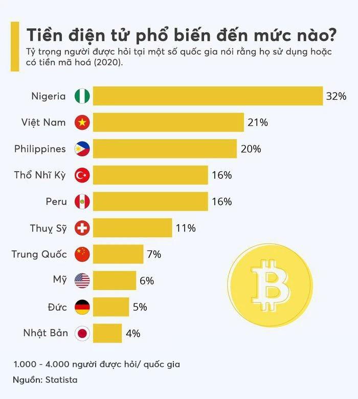 (Nguồn: Statista, Việt hoá: Thái Sơn).