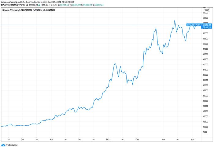 Biểu đồ giá 1 ngày của BTC/USDT. Nguồn: TradingView