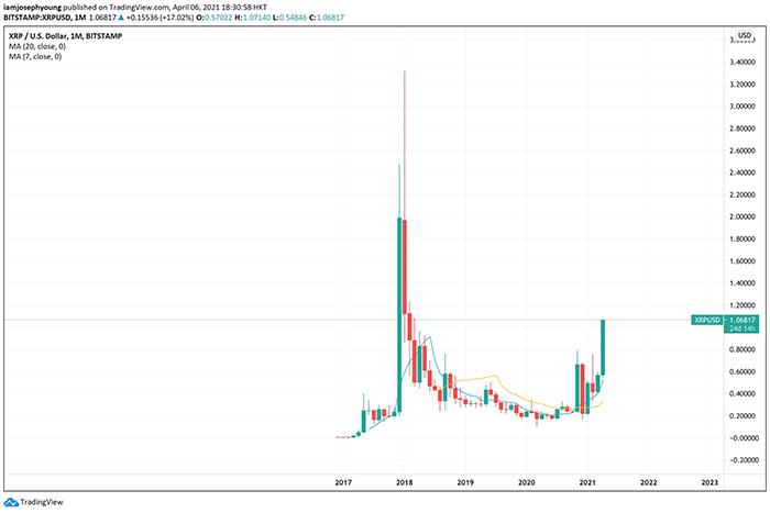 Biểu đồ giá XRP / BTC trong 1 tháng (Bitstamp). Nguồn: TradingView.com