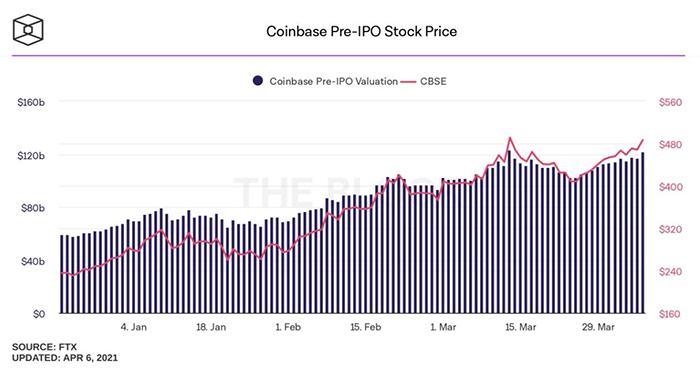 Định giá Coinbase trước IPO